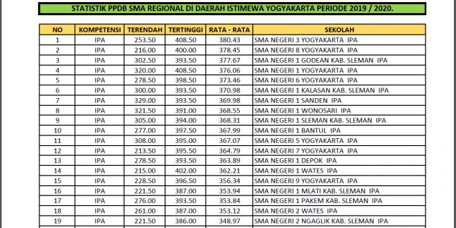 Statistik Hasil PPDB Online DIY Tahun Ajaran 2019/2020
